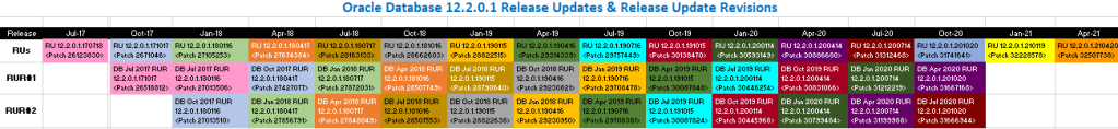 Oracle Database 12.2.0.1 Release Updates (RUs) and Release Update Revisions (RURs)